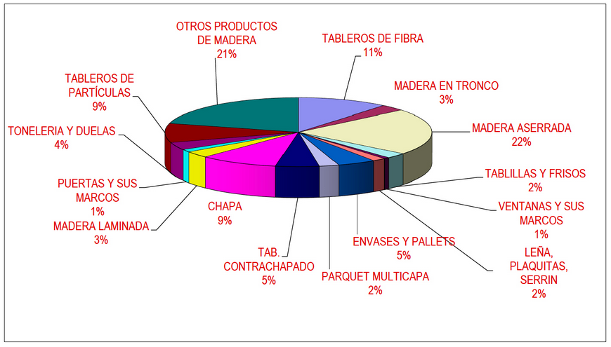 Las importaciones de productos de madera para la industria española crecieron un 7% durante 2016